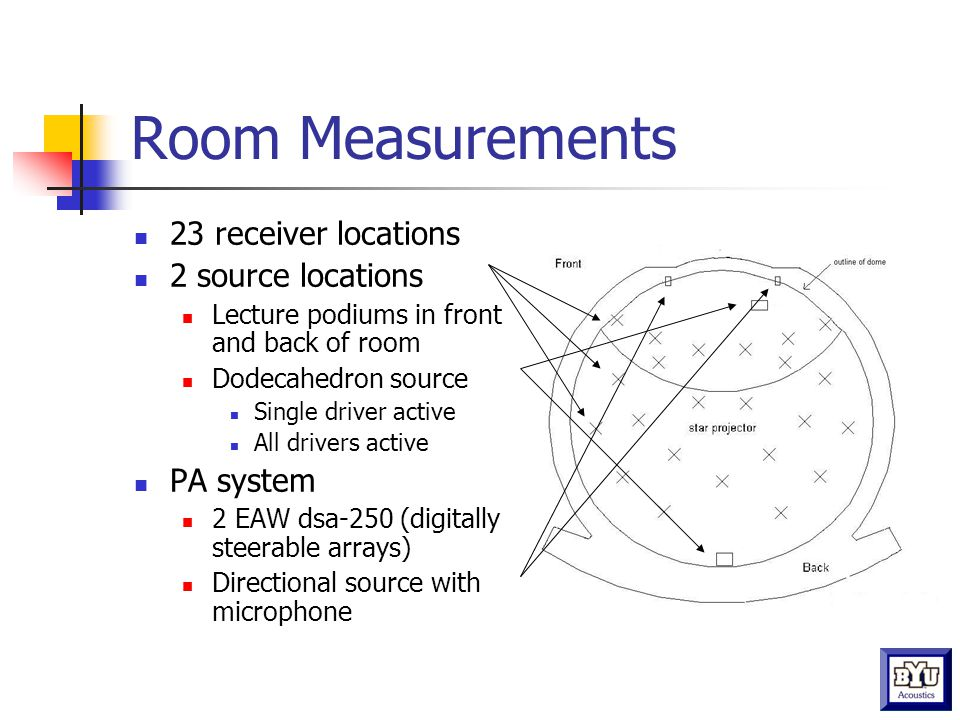 Room Measurements 23 receiver locations 2 source locations Lecture podiums in front and back of room Dodecahedron source Single driver active All drivers active PA system 2 EAW dsa-250 (digitally steerable arrays) Directional source with microphone