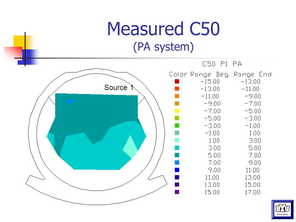 Measured C50 (PA system) Source 1