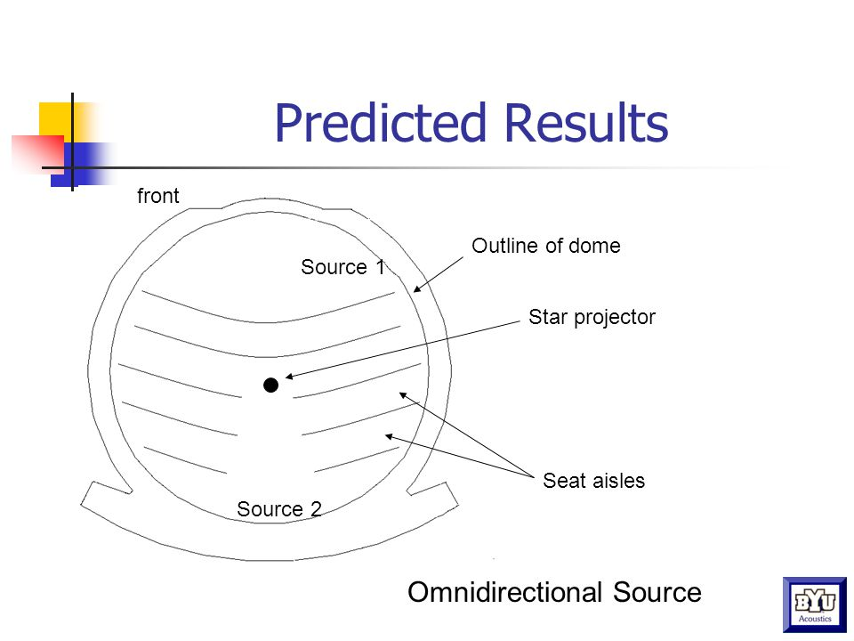Predicted Results Outline of dome front Source 1 Source 2 Seat aisles Star projector Omnidirectional Source