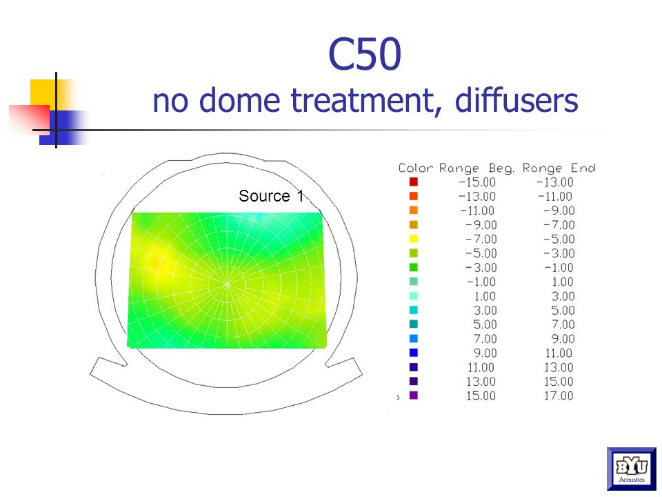 C50 dome treatment, diffusers Source 1