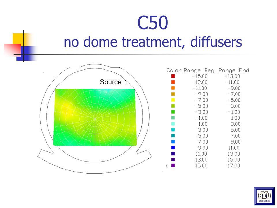 C50 no dome treatment, diffusers Source 1
