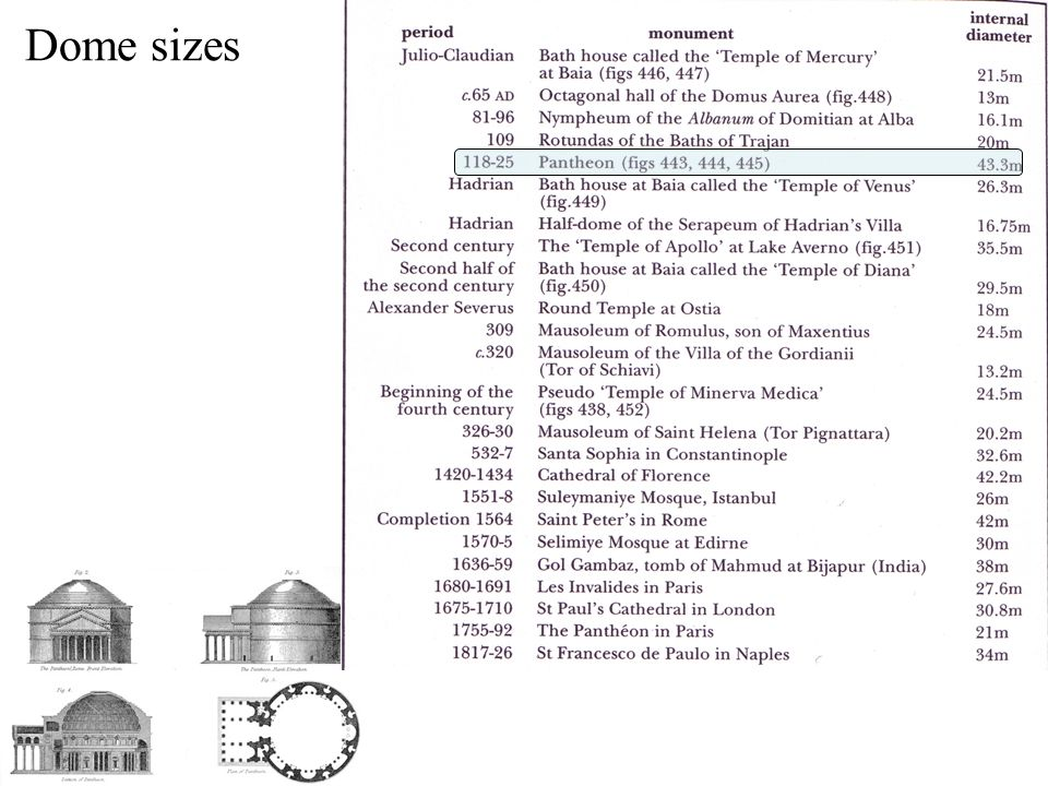 Dome sizes