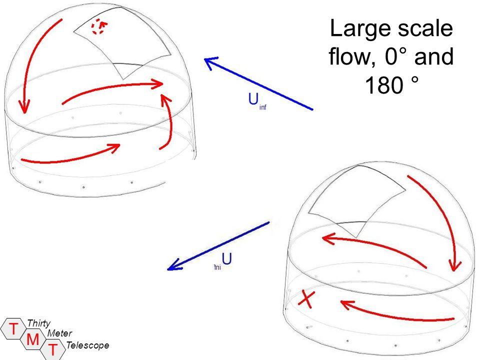 T T M Thirty Meter Telescope Conclusions Upwind viewing –Shear layer across enclosure opening periodically rolls up into large vortices Frequencies are well described by convection velocity of shear layers and a mode number Mode selection may be influenced by coupling of the shear layer instability with Helmholtz oscillations –Large fluctuation velocities are likely to exert significant unsteady forces on the secondary mirror and support structure Downwind viewing –Opening is inside the wake recirculation –Mean velocity local maximum exists inside the dome –Fluctuation levels are low, so most forces are likely to be steady