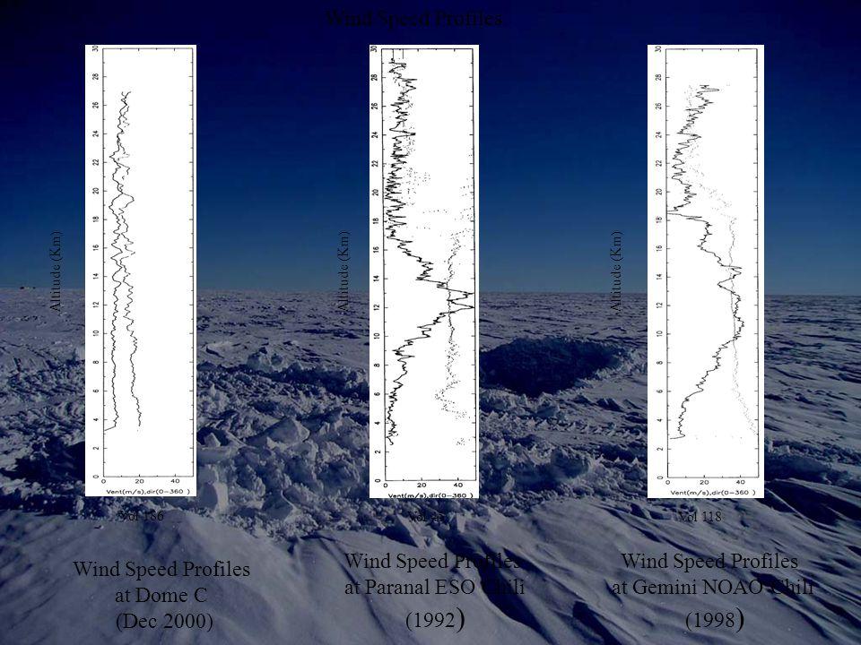 Vol 186 Wind Speed Profiles at Dome C (Dec 2000) Wind Speed Profiles at Paranal ESO Chili (1992 ) Wind Speed Profiles at Gemini NOAO Chili (1998 ) Vol