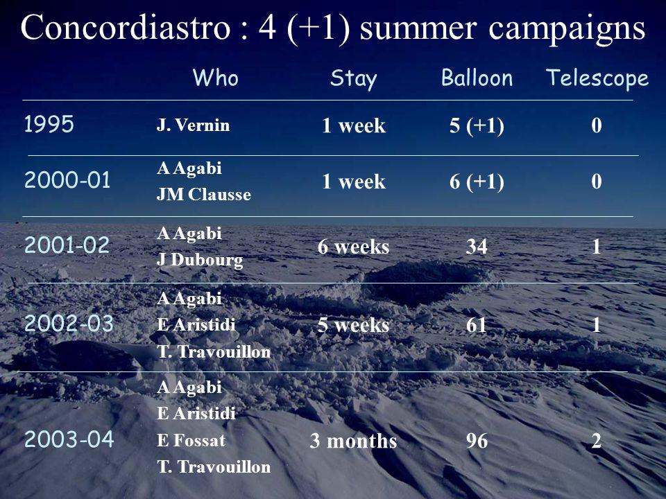Concordiastro : 4 (+1) summer campaigns WhoStayBalloonTelescope 1995 J. Vernin 1 week5 (+1)0 2000-01 A Agabi JM Clausse 1 week6 (+1)0 2001-02 A Agabi