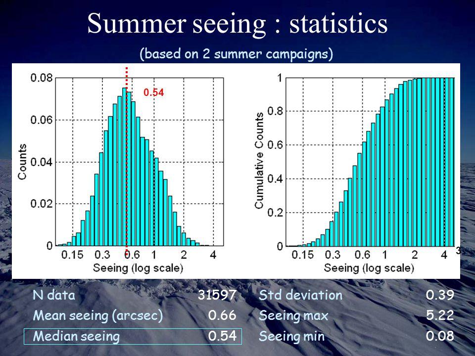 Summer seeing : statistics N data31597 Std deviation0.39 Mean seeing (arcsec)0.66 Seeing max5.22 Median seeing0.54 Seeing min0.08 3 0.54 (based on 2 s