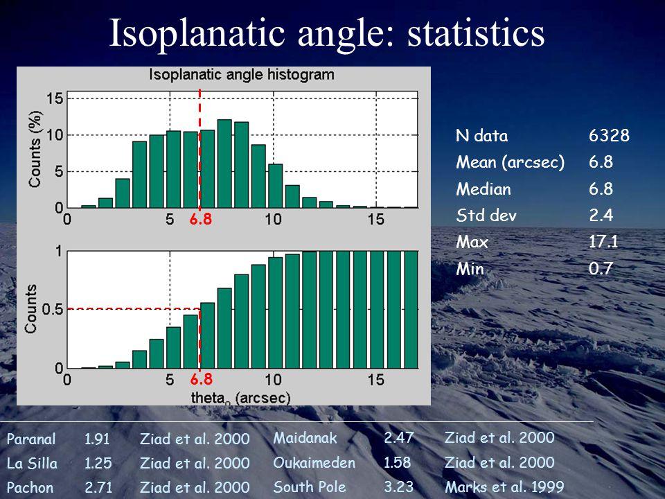 Isoplanatic angle: statistics Maidanak2.47Ziad et al. 2000 Oukaimeden1.58Ziad et al. 2000 South Pole3.23Marks et al. 1999 Paranal1.91Ziad et al. 2000
