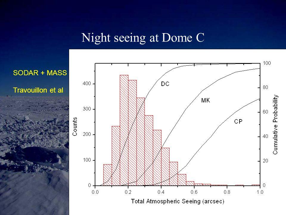 Night seeing at Dome C SODAR + MASS Travouillon et al