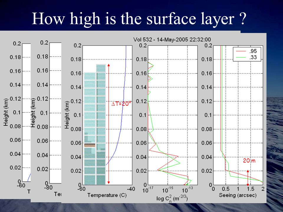 How high is the surface layer ? 40 m 20 m  T=20°
