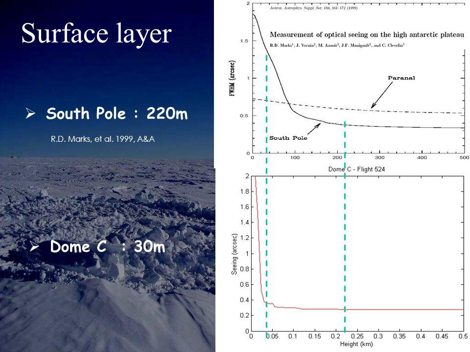 Surface layer  South Pole : 220m  Dome C : 30m R.D. Marks, et al. 1999, A&A