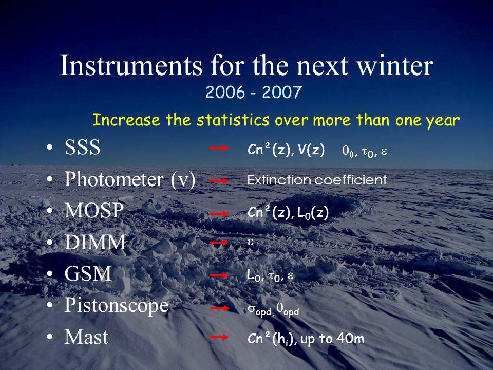 SSS Photometer (v) MOSP DIMM GSM Pistonscope Mast Increase the statistics over more than one year  ,  0,  Cn²(z), L 0 (z) Cn²(z), V(z)  L 0,  0,