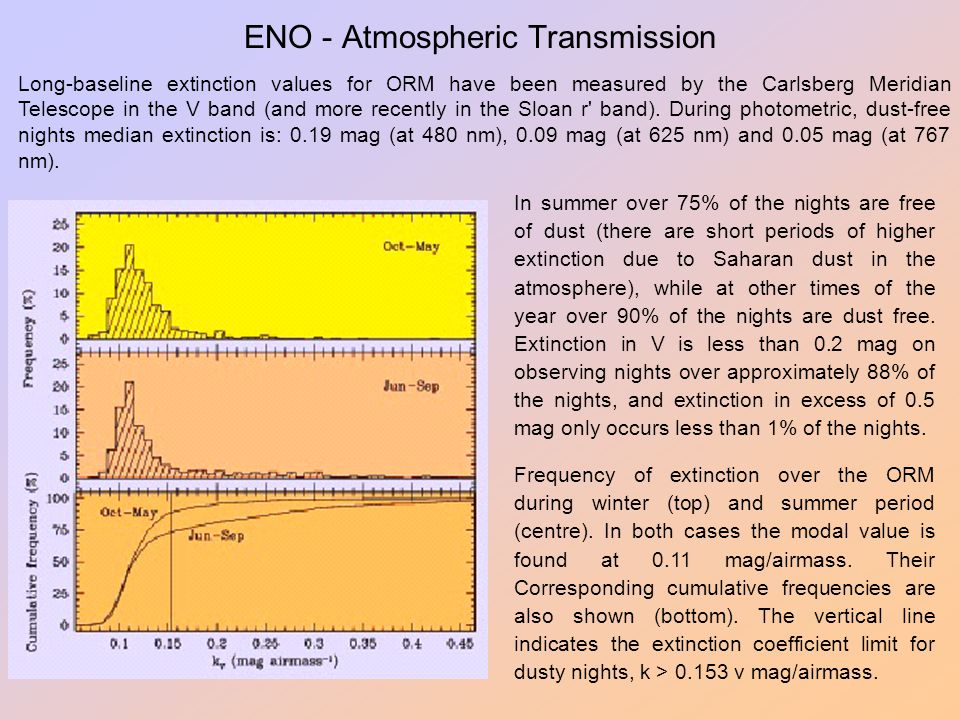 ENO - Atmospheric Transmission Long-baseline extinction values for ORM have been measured by the Carlsberg Meridian Telescope in the V band (and more