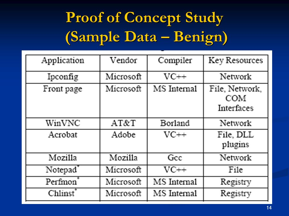 14 Proof of Concept Study (Sample Data – Benign)