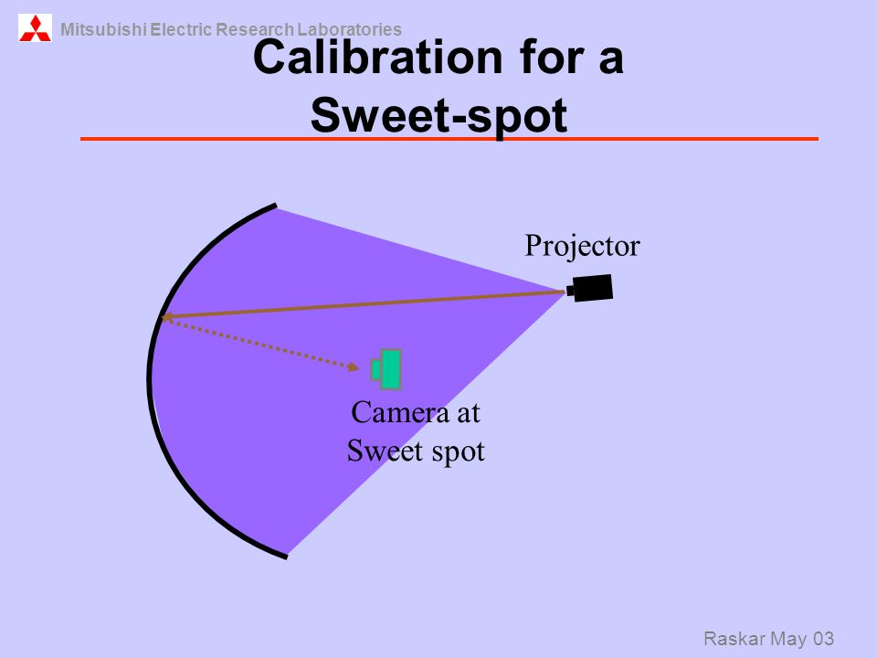 Mitsubishi Electric Research Laboratories Raskar May 03 Calibration for a Sweet-spot Camera at Sweet spot Projector