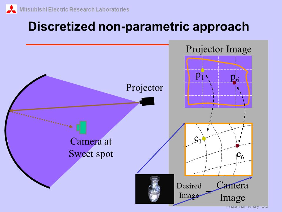 Mitsubishi Electric Research Laboratories Raskar May 03 Discretized non-parametric approach Projector Image Camera Image = p1p1 c1c1 c6c6 p6p6 Desired Image Camera at Sweet spot Projector