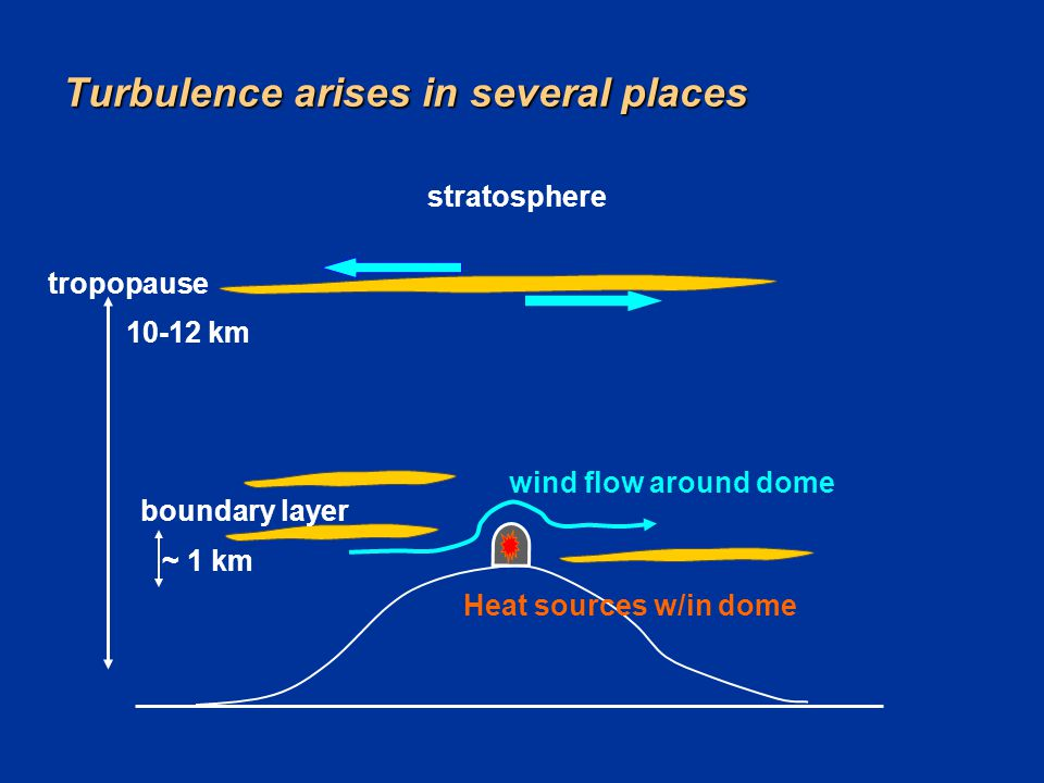 Turbulence arises in several places stratosphere Heat sources w/in dome boundary layer ~ 1 km tropopause 10-12 km wind flow around dome