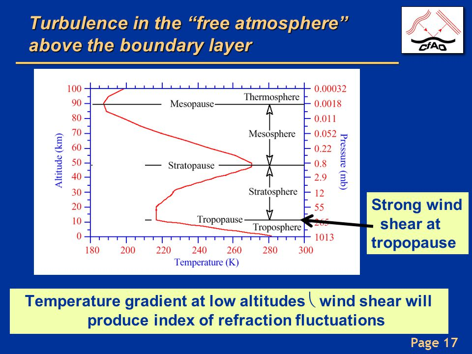 """Page 17 Strong wind shear at tropopause Turbulence in the """"free atmosphere"""" above the boundary layer Temperature gradient at low altitudes  wind shea"""