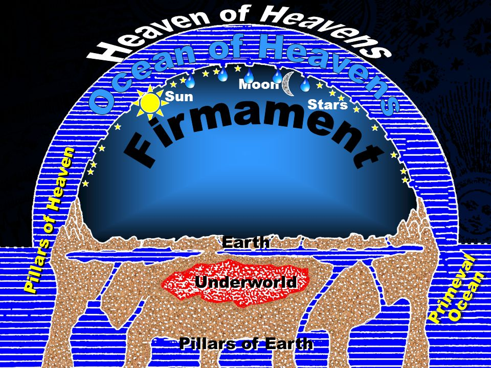 Sun Moon Stars Earth Underworld Pillars of Earth Primeval Ocean Primeval Ocean Pillars of Heaven