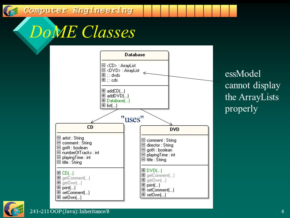 241-211 OOP (Java): Inheritance/8 4 DoME Classes essModel cannot display the ArrayLists properly uses