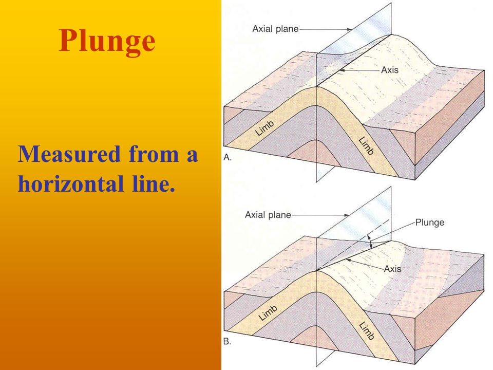 Plunge Measured from a horizontal line.