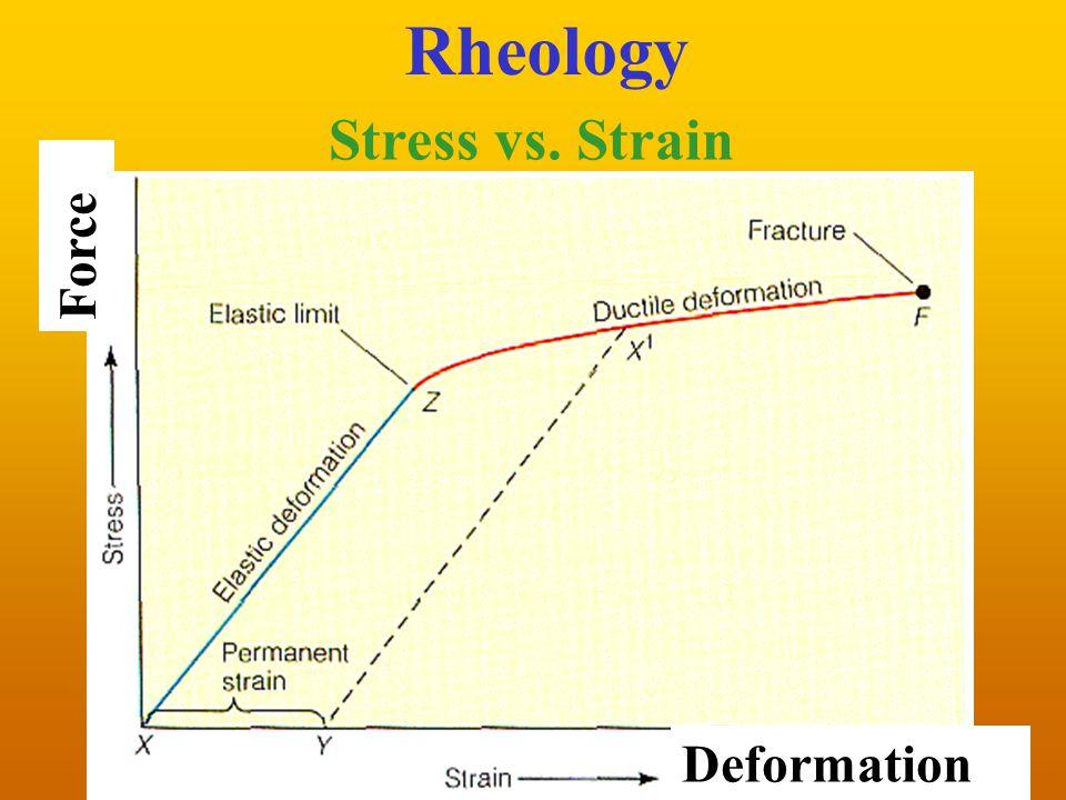 Stress vs. Strain Rheology Deformation Force