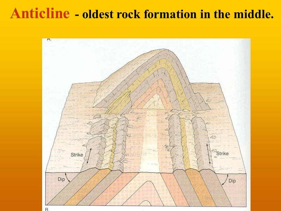 Anticline - oldest rock formation in the middle.