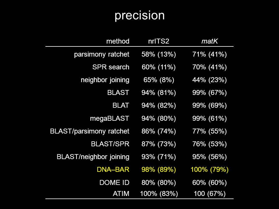 precision methodnrITS2matK parsimony ratchet58% (13%)71% (41%) SPR search60% (11%)70% (41%) neighbor joining65% (8%)44% (23%) BLAST94% (81%)99% (67%) BLAT94% (82%)99% (69%) megaBLAST94% (80%)99% (61%) BLAST/parsimony ratchet86% (74%)77% (55%) BLAST/SPR87% (73%)76% (53%) BLAST/neighbor joining93% (71%)95% (56%) DNA–BAR98% (89%)100% (79%) DOME ID80% (80%)60% (60%) ATIM100% (83%)100 (67%)
