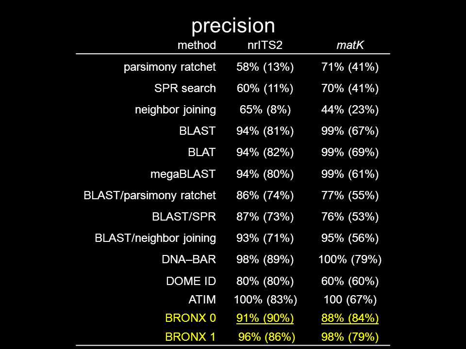precision methodnrITS2matK parsimony ratchet58% (13%)71% (41%) SPR search60% (11%)70% (41%) neighbor joining65% (8%)44% (23%) BLAST94% (81%)99% (67%) BLAT94% (82%)99% (69%) megaBLAST94% (80%)99% (61%) BLAST/parsimony ratchet86% (74%)77% (55%) BLAST/SPR87% (73%)76% (53%) BLAST/neighbor joining93% (71%)95% (56%) DNA–BAR98% (89%)100% (79%) DOME ID80% (80%)60% (60%) ATIM100% (83%)100 (67%) BRONX 091% (90%)88% (84%) BRONX 1 96% (86%)98% (79%)