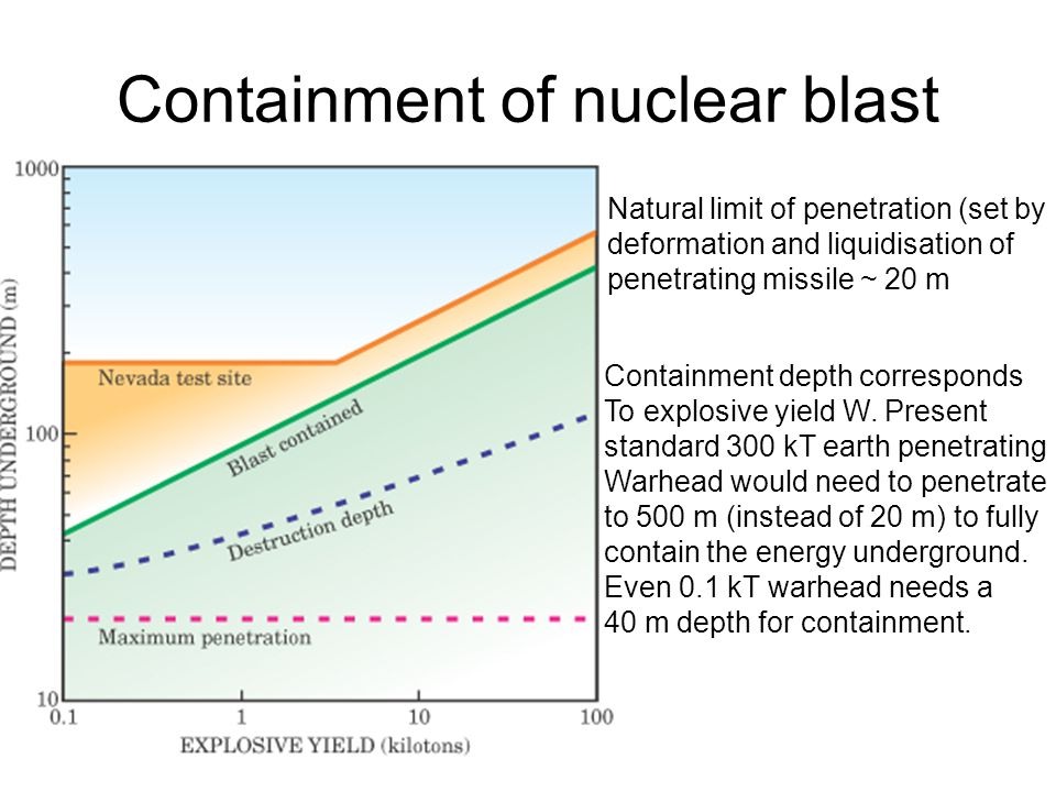 Containment of nuclear blast Containment depth corresponds To explosive yield W.