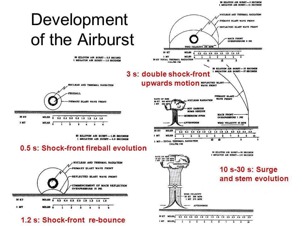 Development of the Airburst 1.2 s: Shock-front re-bounce 0.5 s: Shock-front fireball evolution 3 s: double shock-front upwards motion 10 s-30 s: Surge and stem evolution