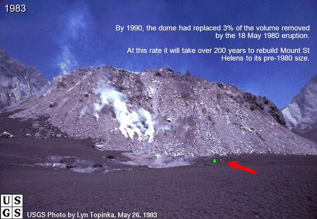 By 1990, the dome had replaced 3% of the volume removed by the 18 May 1980 eruption.