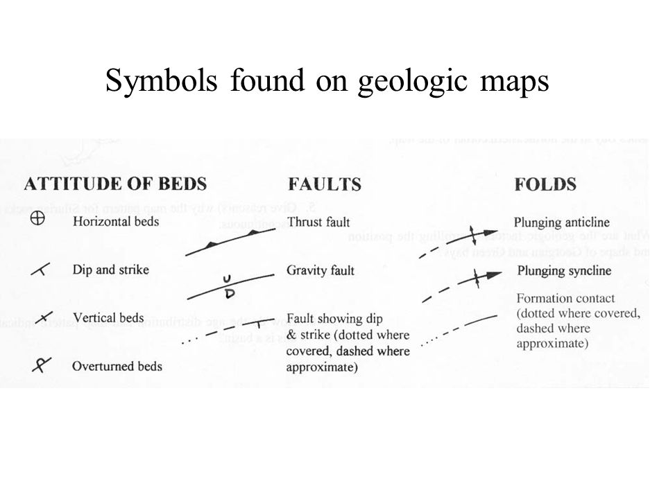Symbols found on geologic maps