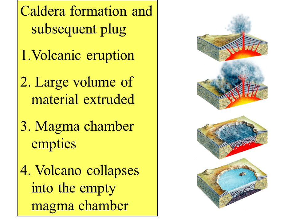Caldera formation and subsequent plug 1.Volcanic eruption 2. Large volume of material extruded 3. Magma chamber empties 4. Volcano collapses into the