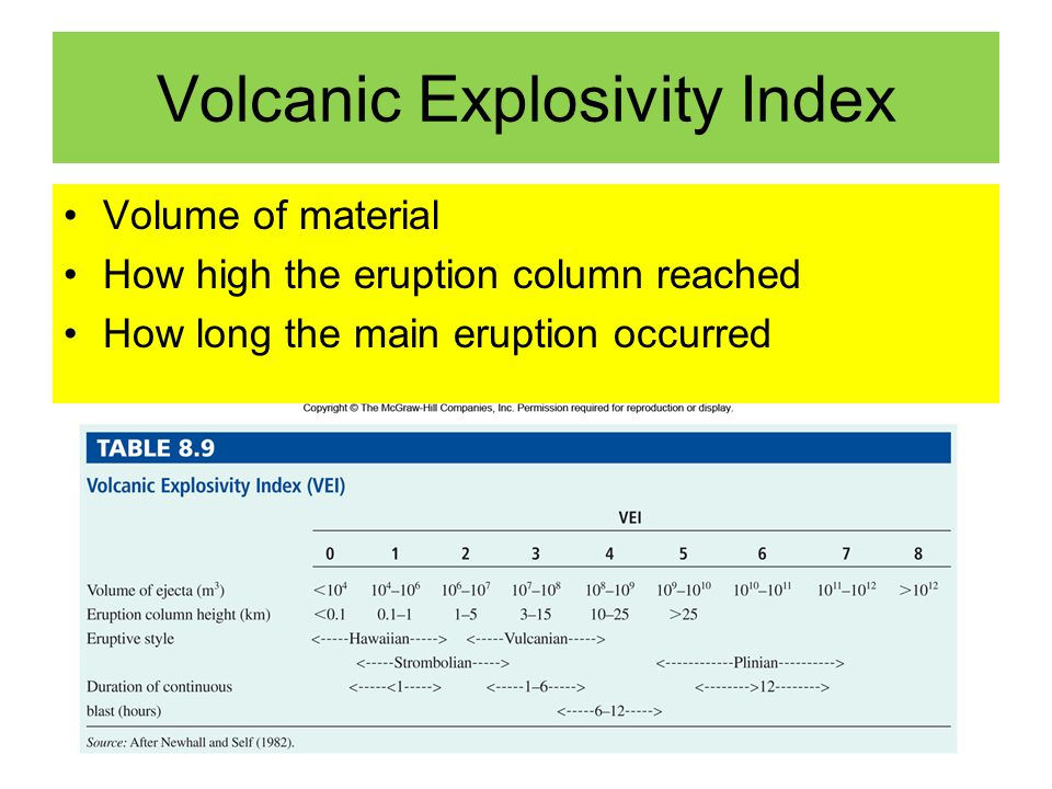 Volcanic Explosivity Index Volume of material How high the eruption column reached How long the main eruption occurred