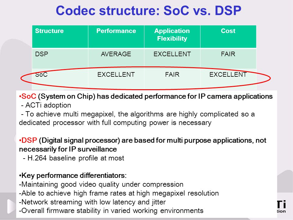 Codec structure: SoC vs. DSP StructurePerformanceApplication Flexibility Cost DSPAVERAGEEXCELLENTFAIR SoCEXCELLENTFAIREXCELLENT SoC (System on Chip) h