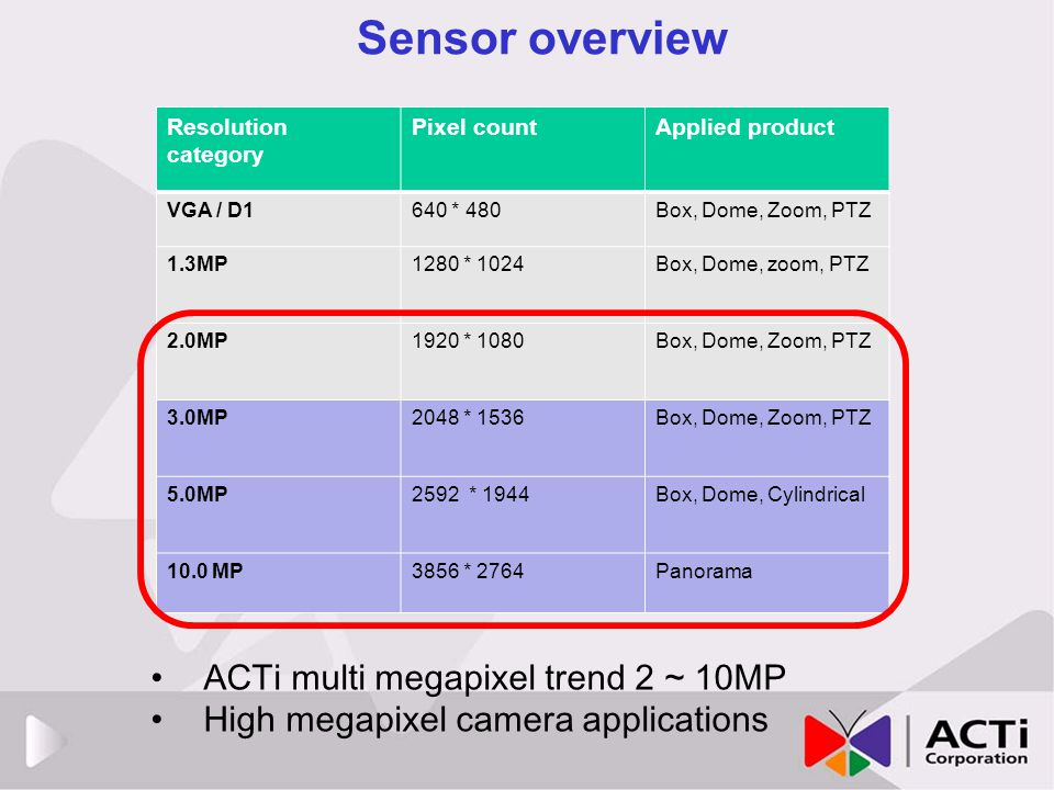 Sensor overview Resolution category Pixel countApplied product VGA / D1640 * 480Box, Dome, Zoom, PTZ 1.3MP1280 * 1024Box, Dome, zoom, PTZ 2.0MP1920 *