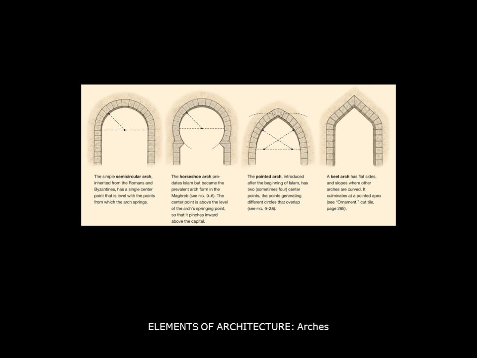 ELEMENTS OF ARCHITECTURE: Arches