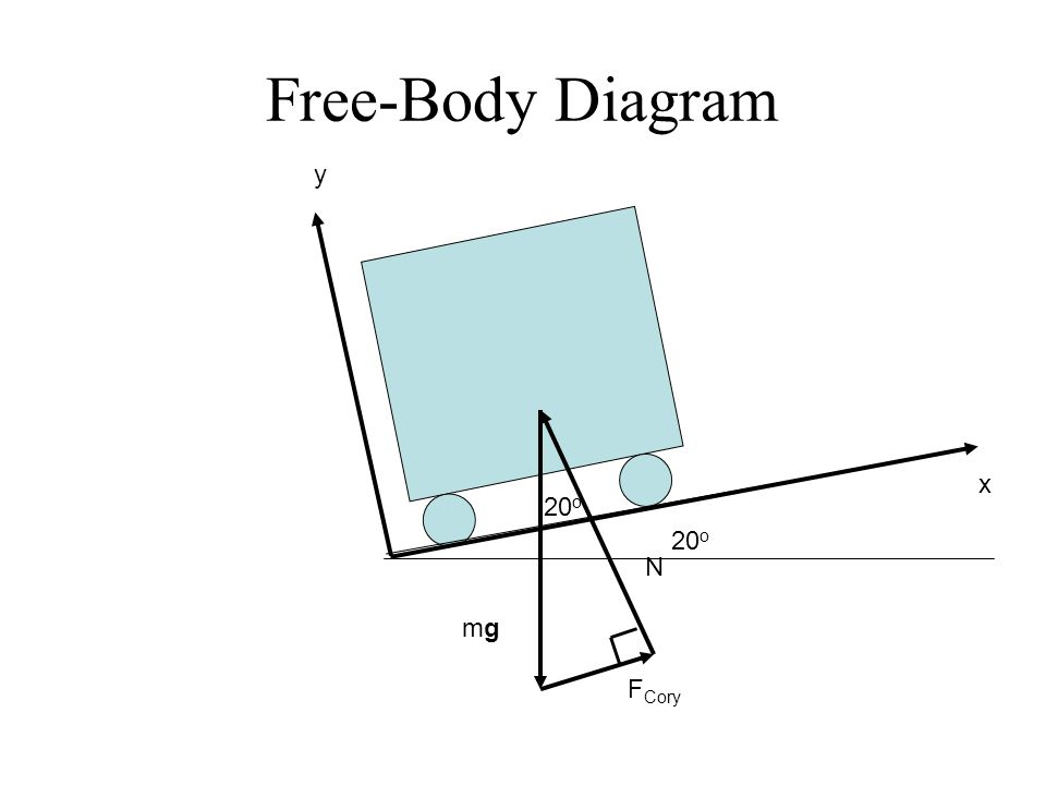 Free-Body Diagram mgmg N F Cory x y 20 o