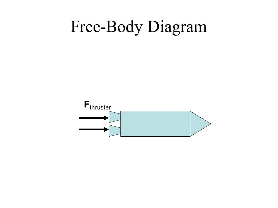 Free-Body Diagram F thruster