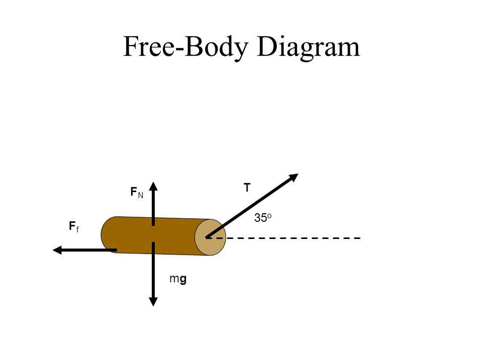Free-Body Diagram T FfFf mgmg FNFN 35 o