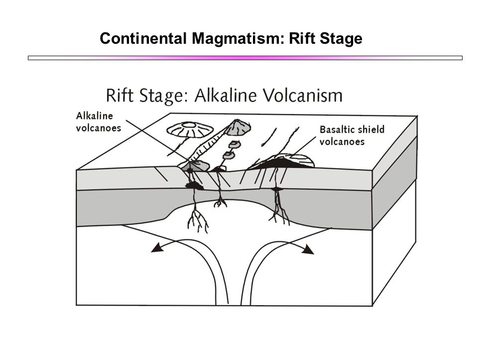 Continental Magmatism: Rift Stage