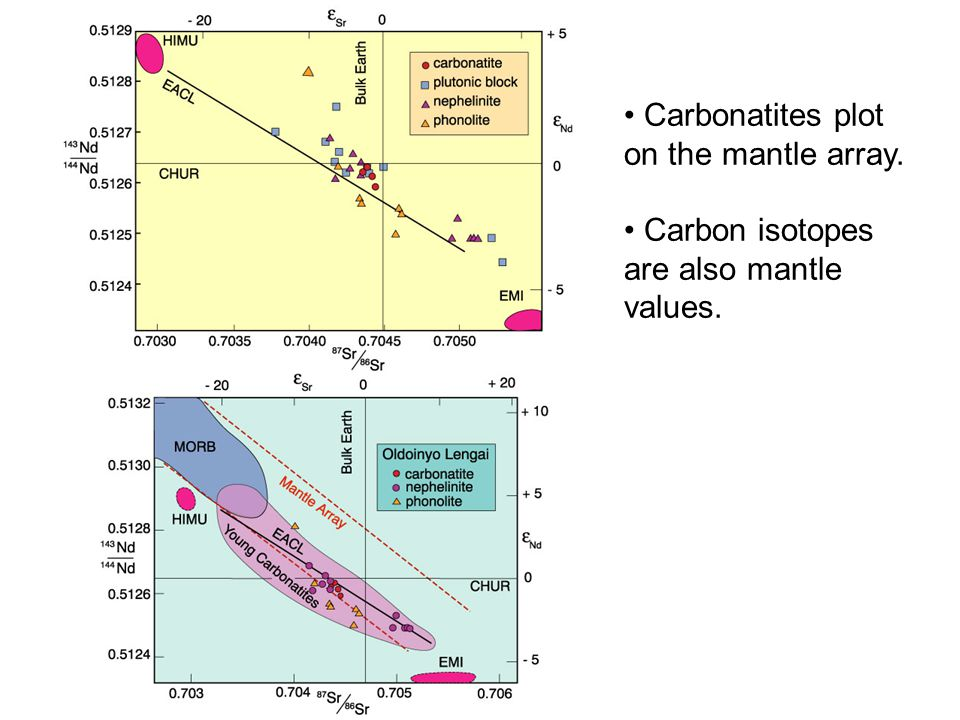 Carbonatites plot on the mantle array. Carbon isotopes are also mantle values.