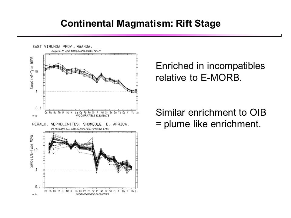Continental Magmatism: Rift Stage Enriched in incompatibles relative to E-MORB. Similar enrichment to OIB = plume like enrichment.