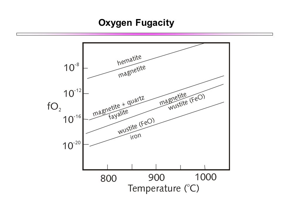 Oxygen Fugacity