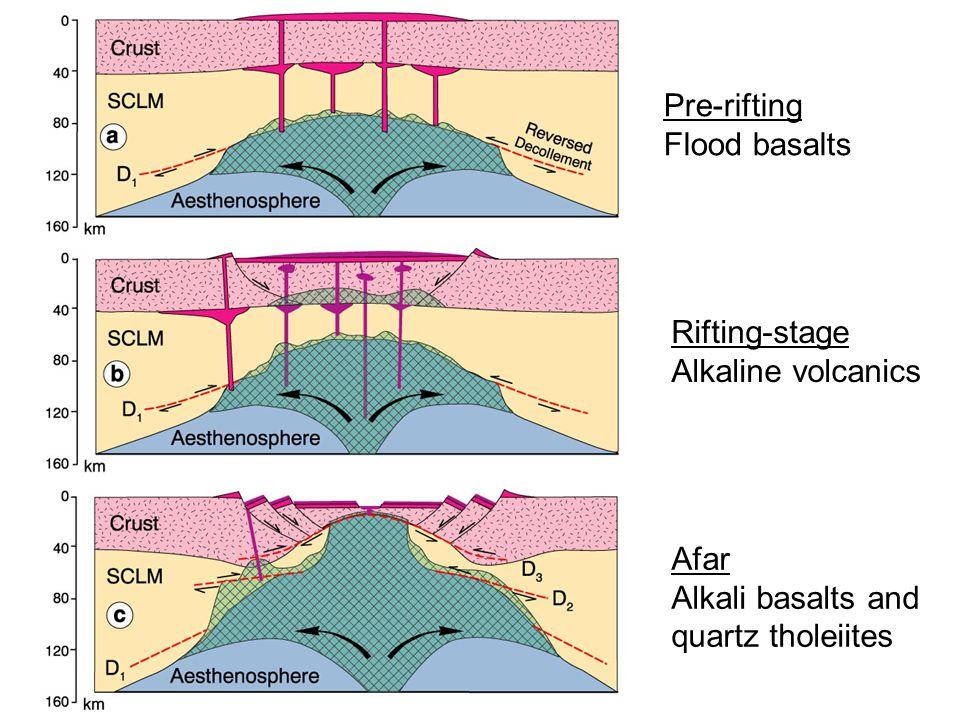 Pre-rifting Flood basalts Rifting-stage Alkaline volcanics Afar Alkali basalts and quartz tholeiites