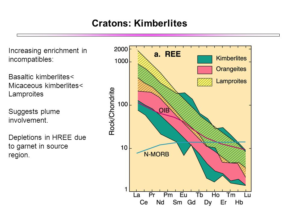 Cratons: Kimberlites Increasing enrichment in incompatibles: Basaltic kimberlites< Micaceous kimberlites< Lamproites Suggests plume involvement. Deple