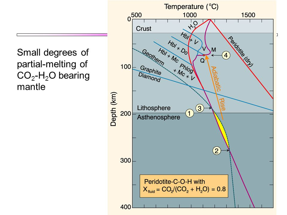 Small degrees of partial-melting of CO 2 -H 2 O bearing mantle