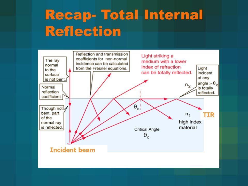 Recap- Total Internal Reflection Incident beam TIR