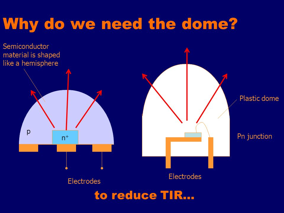 Why do we need the dome? n+n+ Electrodes Pn junction Plastic dome Semiconductor material is shaped like a hemisphere to reduce TIR… p