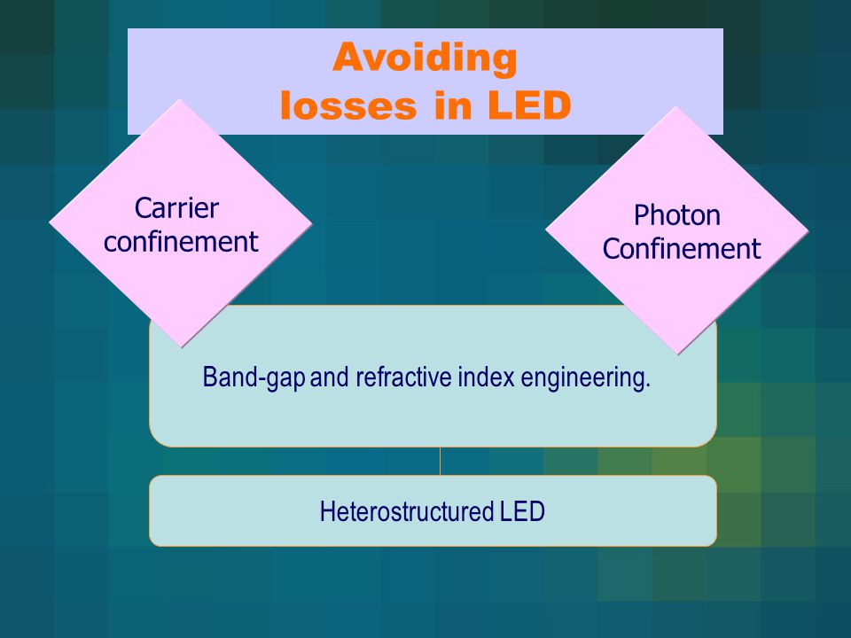 Band-gap and refractive index engineering. Heterostructured LED Avoiding losses in LED Carrier confinement Photon Confinement